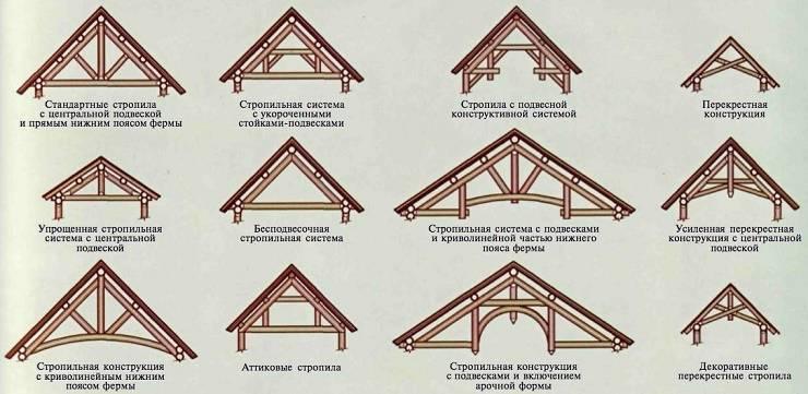 Возможные конфигурации крыш загородных домов