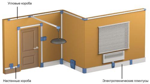 Монтаж электропроводки с кабель-каналами в деревянном доме