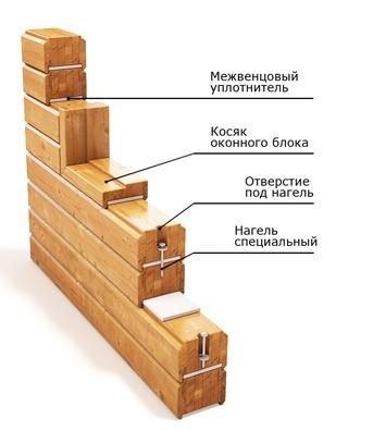Технология строительства дома из бруса 150х150