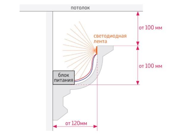 Размеры отступов при монтаже плинтусов для подсветки