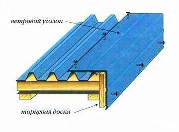 Как покрыть крышу профлистом своими руками на даче