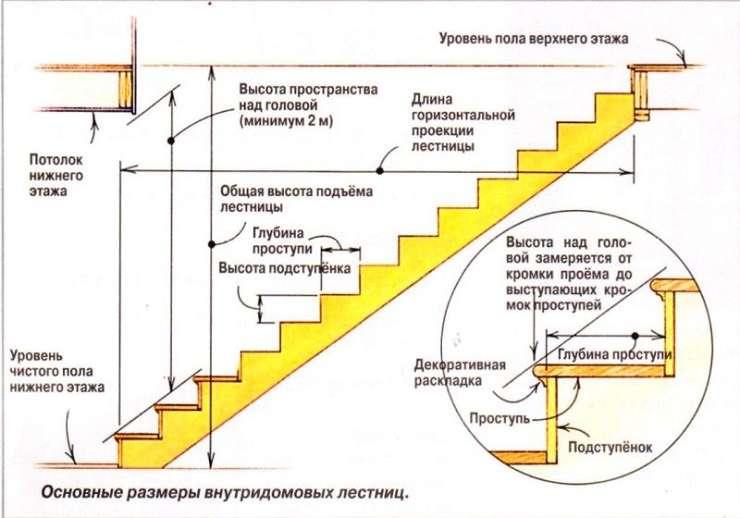 Расчеты деревянной лестницы на второй этаж