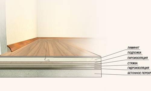 Последовательность укладки ламината на бетон