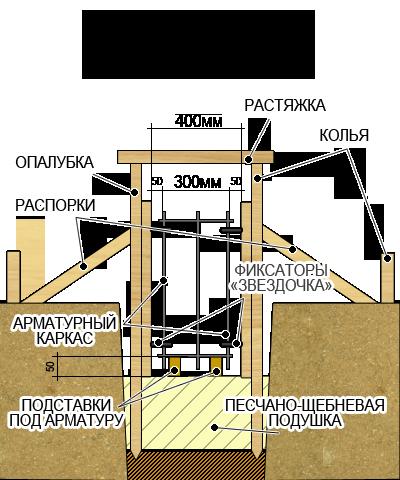 Общая схема устройства ленточного фундамента