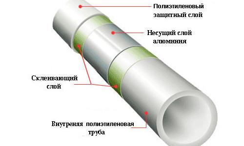 Характеристики полипропиленовых труб