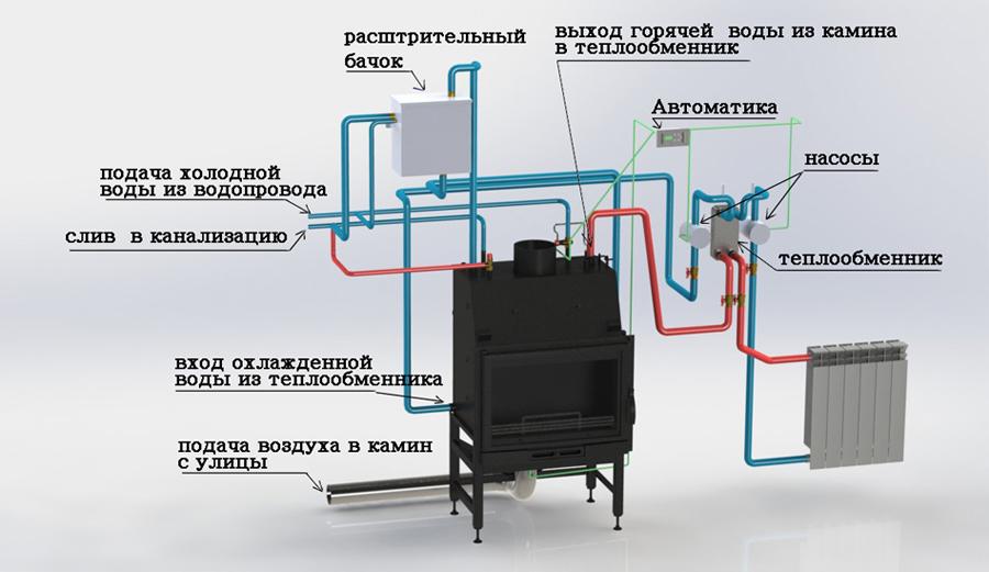 Принцип работы твердотопливного котла длительного горения с водяным контуром для дома