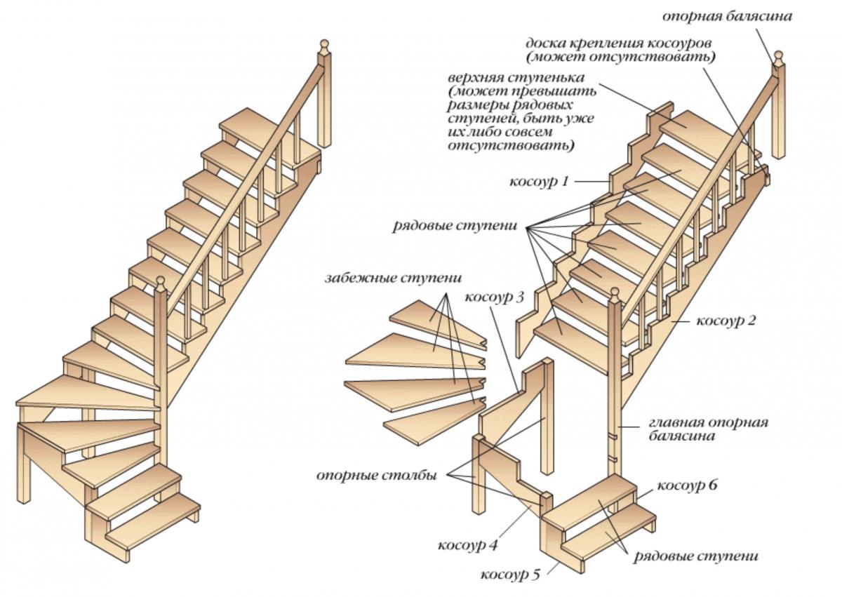 Деревянная лестница на второй этаж своими руками расчет