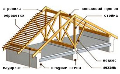 Устройство стропильной системы двухскатной крыши