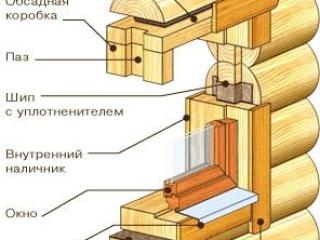 Этап 6: Монтаж дверей и окон