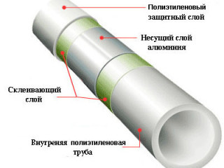 Диаметр полипропиленовых труб таблица