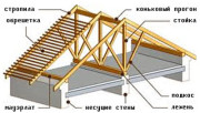 Стропильная система двухскатной крыши своими руками