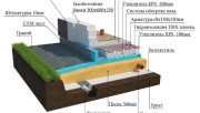 УШП фундамент технология - утепленная шведская плита