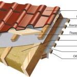 Этап 5: Проектирование и строительство крыши частного дома