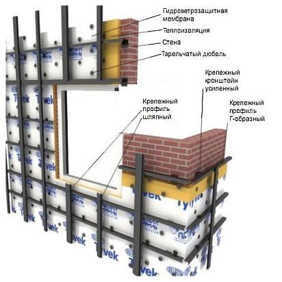 Отделка фасадов частного дома фасадными панелями