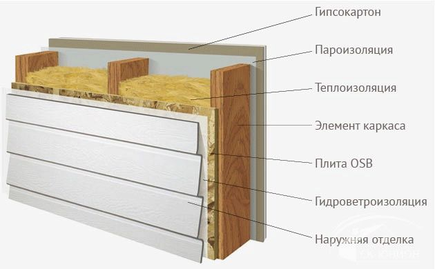 Обшивка стен каркасного дома схема