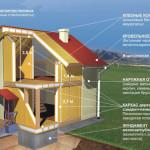 Каркасный дом своими руками – подробная схема этапов строительства