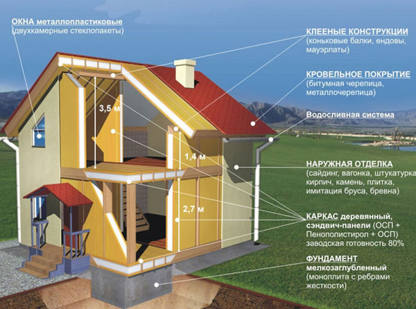 Постройка каркасного дома своими руками подробная схема этапов