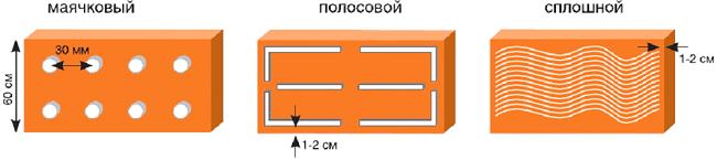 Как правильно нанести раствор для утепления фундамента пеноплексом