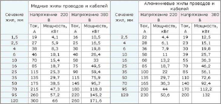 Таблица с характеристиками кабелей для электропроводки