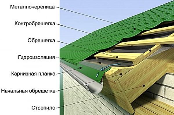 Устройство крыши - кровельный пирог