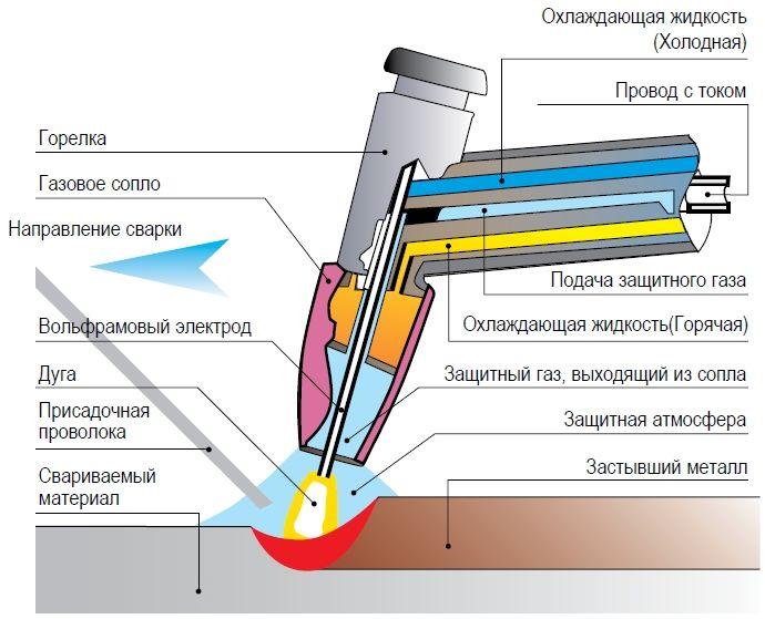 Cварка алюминия аргоном для начинающих пошаговая инструкция