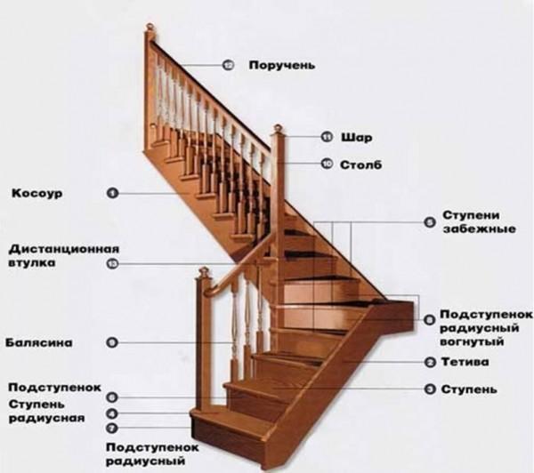 Основные элементы деревянных лестниц на второй этаж