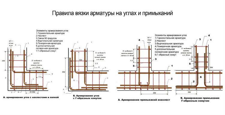 Правила вязки арматуры под ленточный фундамент