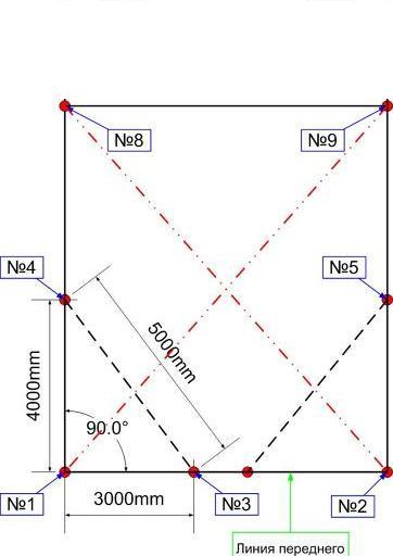 Разметка ленточного фундамента