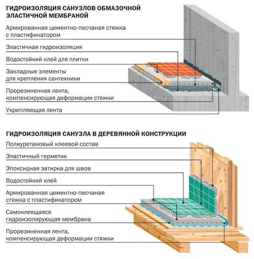 Гидроизоляция бетонных и деревянных полов под плитку в ванной