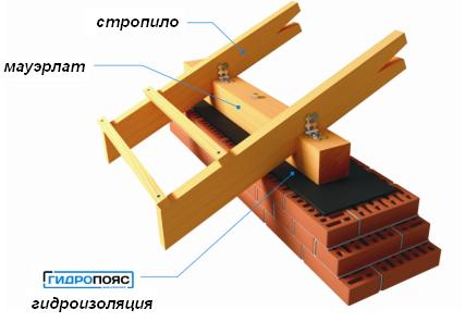 Мауэрлат стропильной системы двухскатной крыши