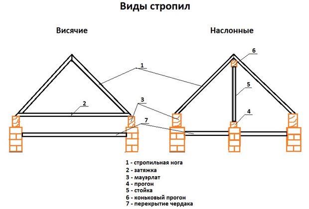 Виды стропил для двухскатной крыши своими руками